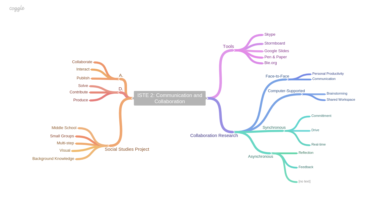 ISTE 2: I used the following mind map to organize my thought process.