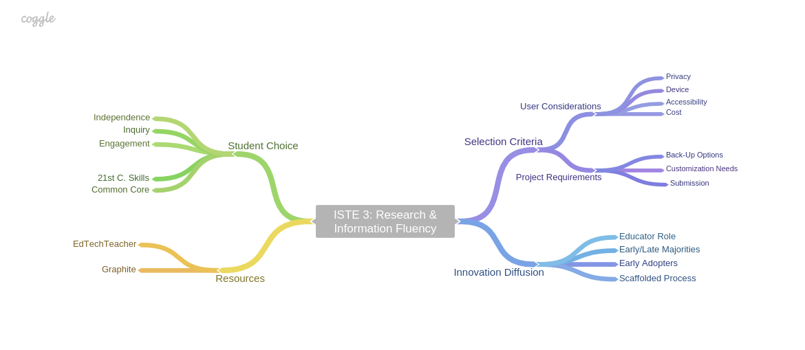 My thought process as I considered and worked through ISTE 3.