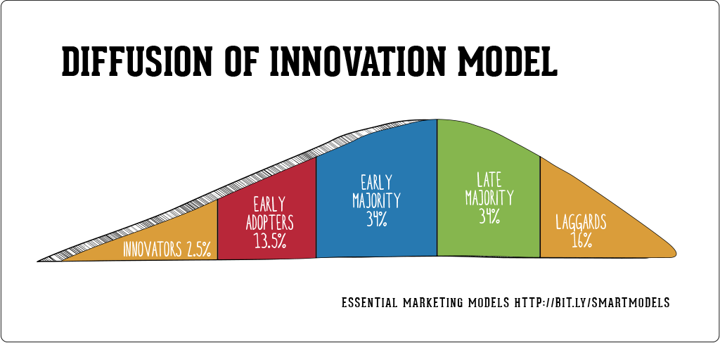 QA-What-is-the-The-Diffusion-of-Innovation-Model-in-Marketing-making-it-tv