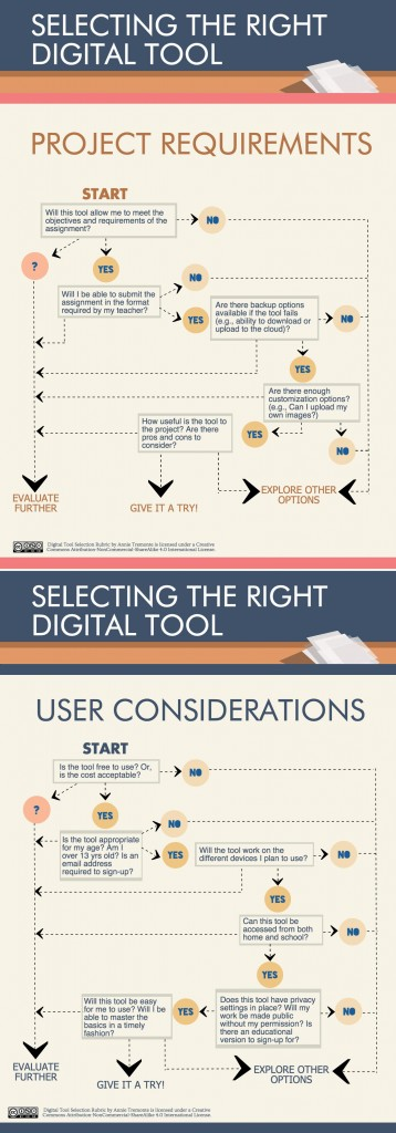 Digital Tool Selection Rubric by Annie Tremonte is licensed under a Creative Commons Attribution-NonCommercial-ShareAlike 4.0 International License.