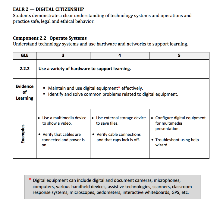 Washington State K-12 Educational Technology Learning Standards