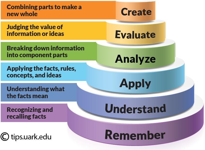 Credit- @tips.uark.edu http://tips.uark.edu/using-blooms-taxonomy/