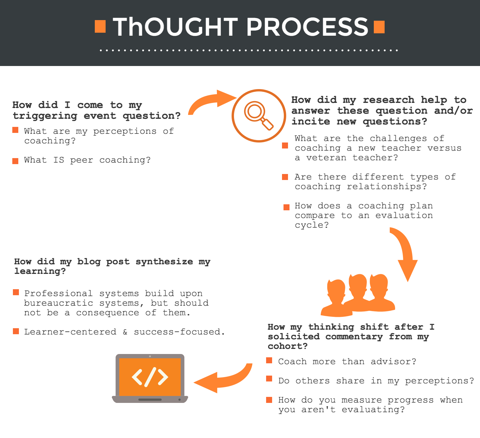 ThoughtProcess6105Module1