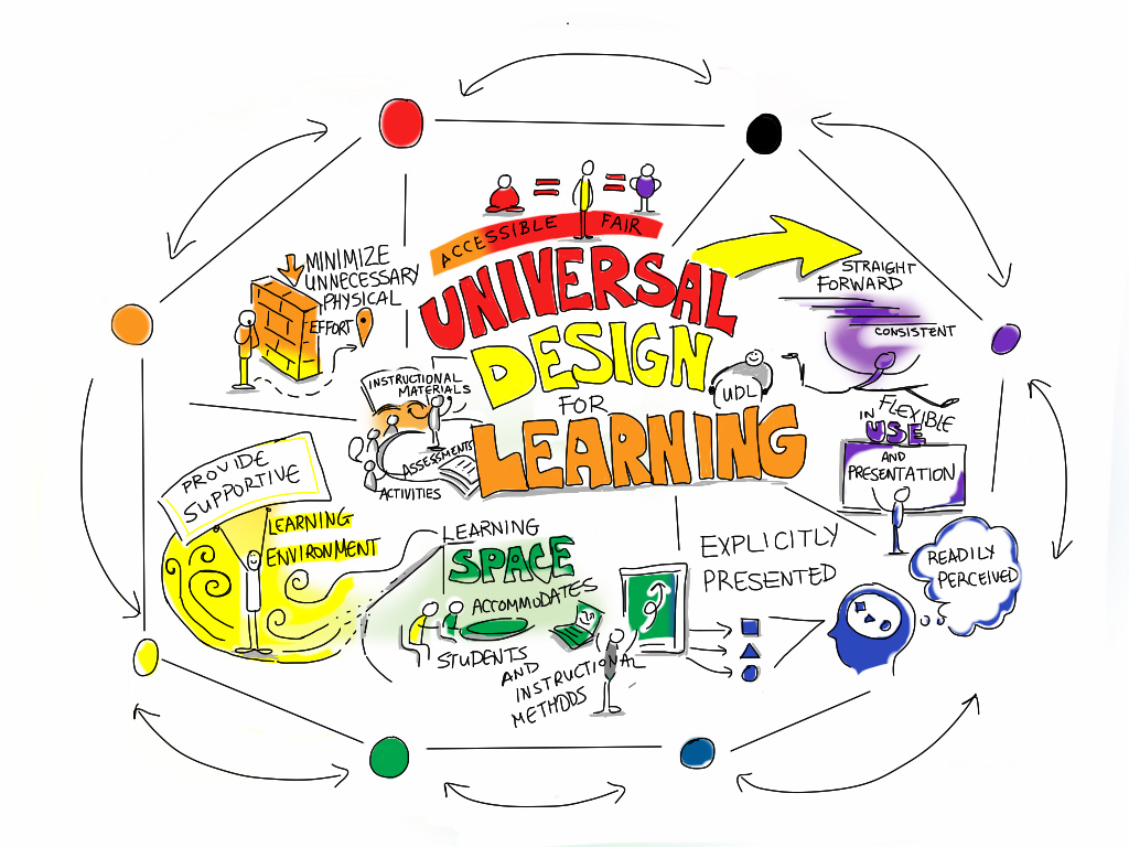 """Universal Design for Learning"" by Giulia Forsythe CC 2.0  https://www.flickr.com/photos/gforsythe/8527950743"