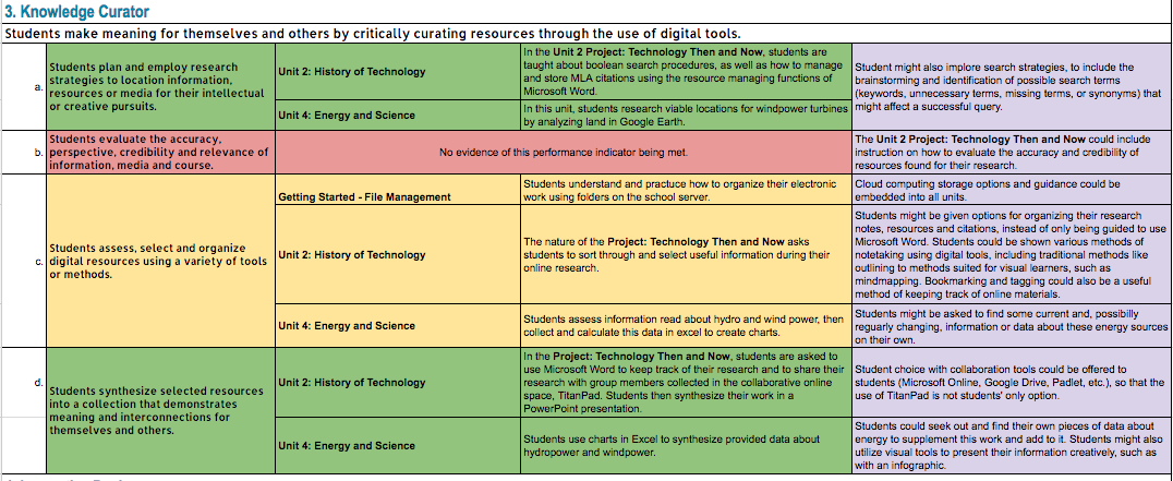 Evaluating A Technology Course According To Iste Student