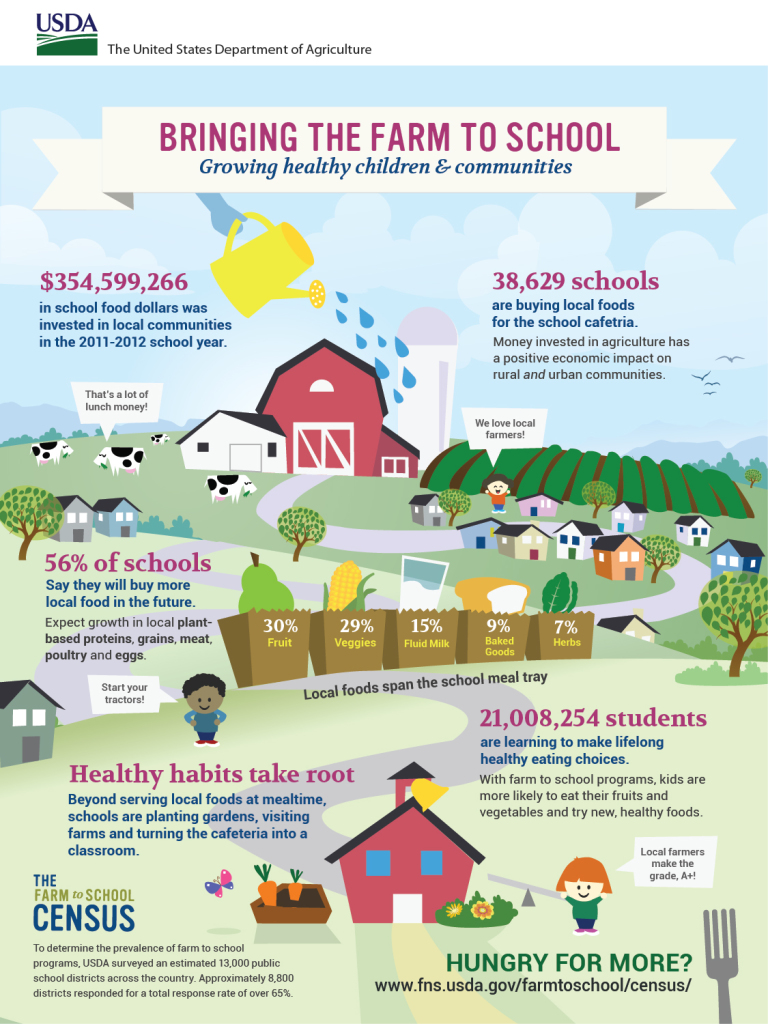 """Bringing the Farm to School: Growing Healthy Children & Communities"" by USDA is licensed under CC by 2.0."